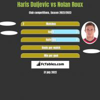Haris Duljevic vs Nolan Roux h2h player stats
