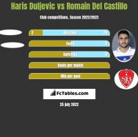 Haris Duljevic vs Romain Del Castillo h2h player stats