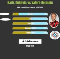 Haris Duljevic vs Valere Germain h2h player stats