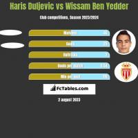 Haris Duljevic vs Wissam Ben Yedder h2h player stats