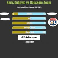 Haris Duljevic vs Houssem Aouar h2h player stats