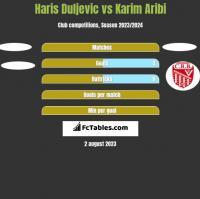 Haris Duljevic vs Karim Aribi h2h player stats
