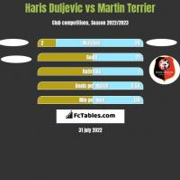 Haris Duljevic vs Martin Terrier h2h player stats