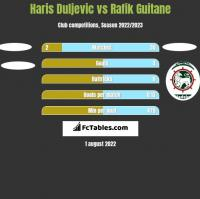 Haris Duljevic vs Rafik Guitane h2h player stats