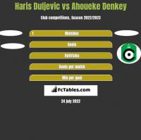 Haris Duljevic vs Ahoueke Denkey h2h player stats