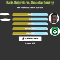 Haris Duljevic vs Ahoueke Denkey h2h player stats