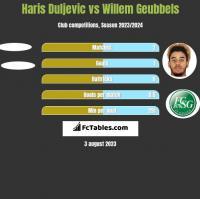Haris Duljevic vs Willem Geubbels h2h player stats
