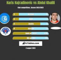 Haris Hajradinovic vs Abdul Khalili h2h player stats