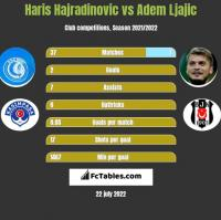 Haris Hajradinovic vs Adem Ljajic h2h player stats