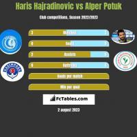 Haris Hajradinovic vs Alper Potuk h2h player stats