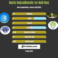 Haris Hajradinovic vs Anil Koc h2h player stats