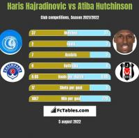 Haris Hajradinovic vs Atiba Hutchinson h2h player stats