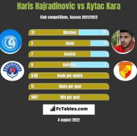 Haris Hajradinovic vs Aytac Kara h2h player stats