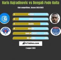 Haris Hajradinovic vs Bengali-Fode Koita h2h player stats