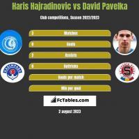 Haris Hajradinovic vs David Pavelka h2h player stats