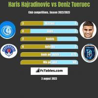 Haris Hajradinovic vs Deniz Tueruec h2h player stats