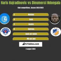 Haris Hajradinovic vs Dieumerci Ndongala h2h player stats