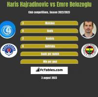 Haris Hajradinovic vs Emre Belozoglu h2h player stats