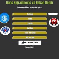 Haris Hajradinovic vs Hakan Demir h2h player stats