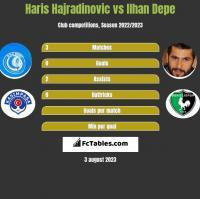 Haris Hajradinovic vs Ilhan Depe h2h player stats