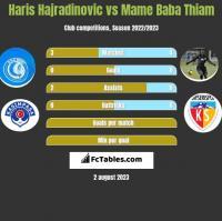 Haris Hajradinovic vs Mame Baba Thiam h2h player stats