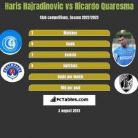 Haris Hajradinovic vs Ricardo Quaresma h2h player stats