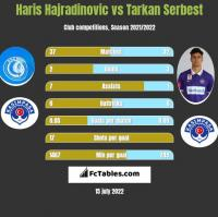 Haris Hajradinovic vs Tarkan Serbest h2h player stats