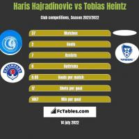 Haris Hajradinovic vs Tobias Heintz h2h player stats