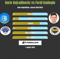 Haris Hajradinovic vs Ferdi Kadioglu h2h player stats