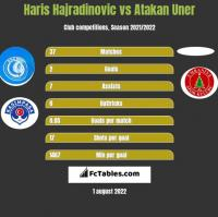 Haris Hajradinovic vs Atakan Uner h2h player stats