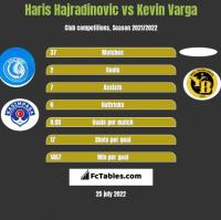 Haris Hajradinovic vs Kevin Varga h2h player stats