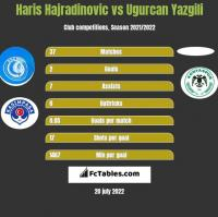 Haris Hajradinovic vs Ugurcan Yazgili h2h player stats