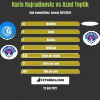 Haris Hajradinovic vs Azad Toptik h2h player stats