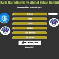 Haris Hajradinovic vs Ahmet Hakan Demirli h2h player stats