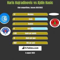 Haris Hajradinovic vs Ajdin Hasic h2h player stats