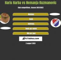 Haris Harba vs Nemanja Kuzmanovic h2h player stats