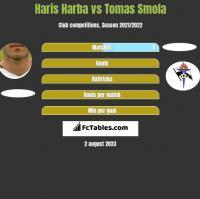 Haris Harba vs Tomas Smola h2h player stats