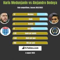 Haris Medunjanin vs Alejandro Bedoya h2h player stats