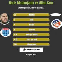 Haris Medunjanin vs Allan Cruz h2h player stats