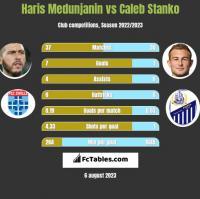 Haris Medunjanin vs Caleb Stanko h2h player stats