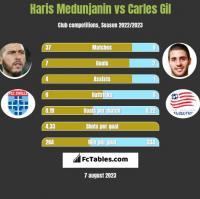 Haris Medunjanin vs Carles Gil h2h player stats