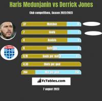 Haris Medunjanin vs Derrick Jones h2h player stats