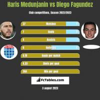 Haris Medunjanin vs Diego Fagundez h2h player stats