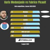 Haris Medunjanin vs Fabrice Picault h2h player stats