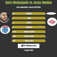 Haris Medunjanin vs Jesus Medina h2h player stats