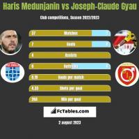 Haris Medunjanin vs Joseph-Claude Gyau h2h player stats