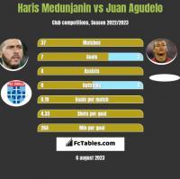Haris Medunjanin vs Juan Agudelo h2h player stats