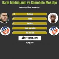 Haris Medunjanin vs Kamohelo Mokotjo h2h player stats