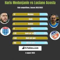 Haris Medunjanin vs Luciano Acosta h2h player stats