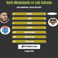 Haris Medunjanin vs Luis Caicedo h2h player stats
